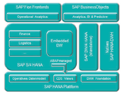 SAP S/4 HANA Analytics Architekturkomponenten