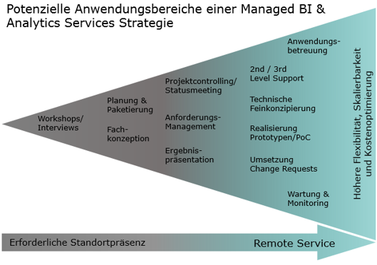 Leistungsangebot: SAP Managed BI und Analytics Services