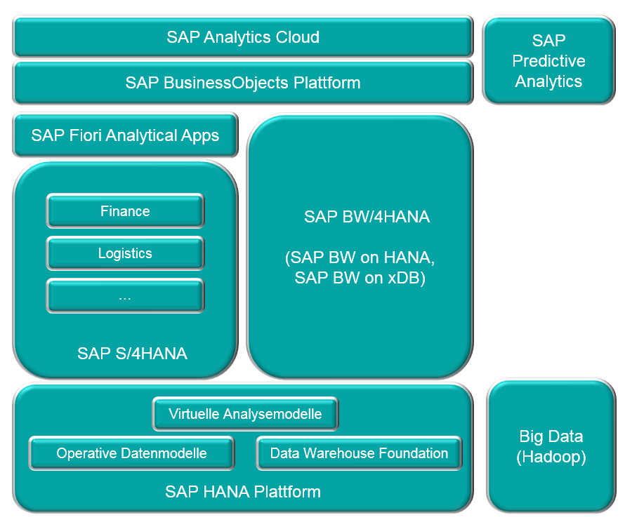 SAP BI Plattform