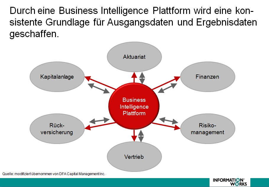 Konsistente Grunddaten durch Business Intelligence